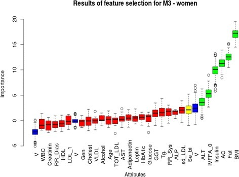 Feature selection (Boruta algorithm) analysis for M3 in women. Important attributes are marked in green: BMI, fat percentage, abdominal circumference, insulin, basal FFA (IVFFA_0) and ALT (mean Z: 18.46, 12.04, 9.34, 5.76 and 3.85, respectively). Yellow and red columns represent attributes that were rejected or 'tentative' as being important for M3: these are (in order of importance): serum-bilirubin, small-dense LDL, alkaline phosphatase, systolic blood pressure, triglyceride, GGT, fasting glucose, HbA1c, leptin, adipoectin, AST, total-LDL-cholesterol, age, alcohol consumption, VLDL, total-cholesterol, genetic predisposition, LDL-1 subclass, HDL subclass, diastolic blood pressure, creatinin, white blood cell count. Mean, median, minimum and maximum Z values are represented on 'Y' axis