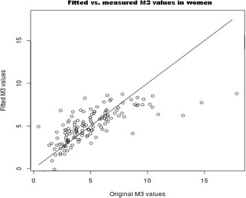 Linear regression for original vs. fitted M3 values in women estimated by multiple regression analysis for attributes determined by Feature Selection: BMI (p = 1.9e-05), AC (p = 0.39377), serum-insulin (p = 0.09028), serum-FFA (p = 0.07899), ALAT (p = 0.00991). Multiple R-squared: 0.5259, Adjusted R-squared: 0.5084