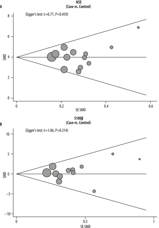 Publication bias of the differences in serum levels of NSE and S-100β between acute cerebral infarction patients and the healthy controls.
