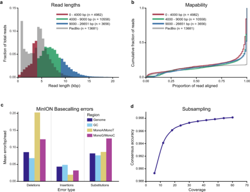 Quality of MinION (R7.3) and PacBio sequencing reads.(a) Length distribution of the reads. MinION reads are divided into three length categories that are coloured separately. Note that the high number of MinION reads of about 3.5 kb originate from the ligation control fragment. (b) Mapability of PacBio and MinION reads divided into the same length categories as in (a). Read alignment length is the fraction of the reads covered in the BLAST alignment against the reference genome. (c) Mean frequencies of deletion, insertion and substitution errors per nucleotide per read for MinION sequence reads in four genomic regions: whole genome (32% GC), high GC-content regions (47.8% GC), A/T and G/C monomers at least 5 bp long. (d) Consensus accuracy versus average read coverage of the genome. Different coverages were obtained by subsampling the reads from a single MinION run.
