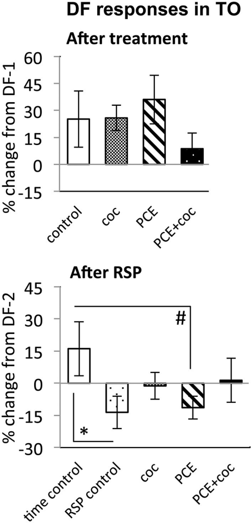 Effects of cocaine, PCE, and PCE + cocaine exposures on DF responses in TO, and modification of the effects of RSP by cocaine.(A) No significant effects of cocaine. (B) Habituation after RSP in control and PCE fish only. *: linear mixed model, n = 33, p = 0.028. #: linear mixed model, n = 33, p = 0.023. RSP—repeated stimulus presentation. All bars—group mean ± SEM. Time-control, n = 5; RSP-control, n = 6; acute only, n = 8; prenatal only, n = 8; acute and prenatal, n = 6.