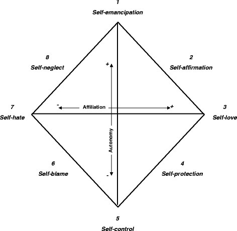 The SASB Introject cluster model. The model displays the eight clusters and the two axes (Affiliation and Autonomy). From: Benjamin, L.S. (1996). Interpersonal diagnosis and treatment of personality disorders, 2nd Ed. N.Y.: The Guilford Press [13]. © The Guilford Press
