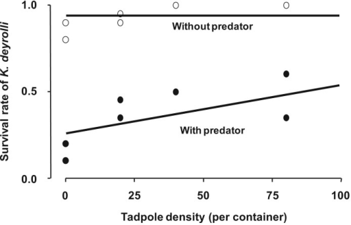 Effects of tadpole density and the presence or absence of L. japonensis adults (a K. deyrolli nymph predator) on K. deyrolli nymph survival rates. The regression lines were calculated using a logistic regression model. (modified from Ohba and Nakasuji [47]).