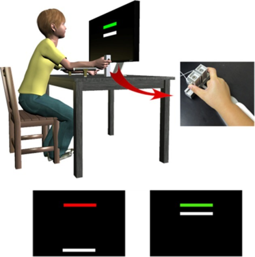 To assess precision gripping control during rise, sustained, and relaxation phases, individuals pressed against two opposing load cells while receiving visual feedback from the monitor in front of them. Individuals viewed two horizontal bars: a red/green target bar and a white force bar. The white force bar moved upward with increased force, and individuals were instructed to press on the load cells as quickly as possible when the target bar turned green so that the force bar reached the height of the target bar. They also were instructed to keep the force bar as close as possible to the target bar until the target bar turned red again, and then to release the load cells as fast as possible. Adapted with permission from Wang et al. (2015).