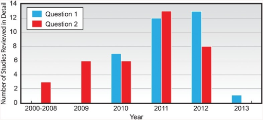 Number of Studies Addressing Questions 1 and 2, Reviewed in Detail by Year Published (January 2000 –February 2013).