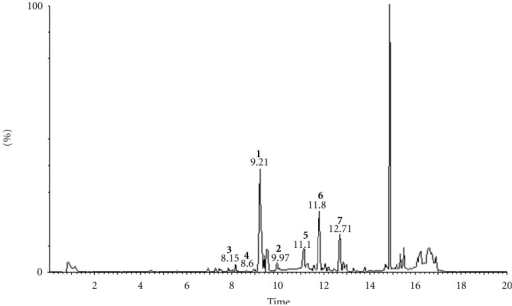 Total ion chromatogram of supercritical fluid extract of pollen of Brassica campestris L. var. oleifera DC.