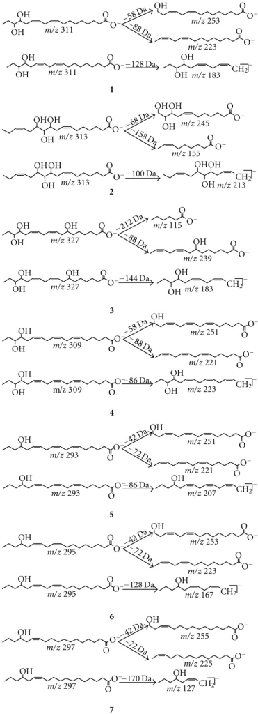 Characteristic fragmentation pathways for the molecular anion of compounds 1–7.