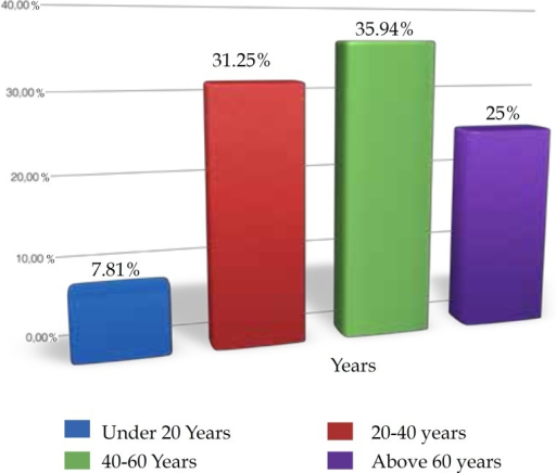 Age range of patients, showing that the disease is more prevalent during theirworking years