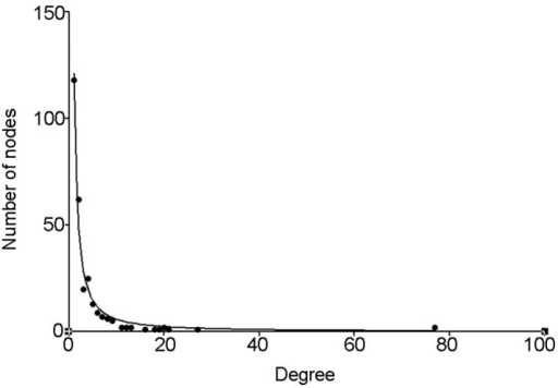 Scatter-gram of gene degree in the combined network. The combined network is a scale-free network of which the degree distribution followed a power law (y = axb, where a=121.0, b=−1.315) with the highest fitting coefficient (R2=0.977).