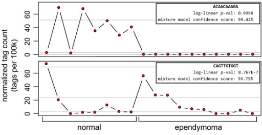 Counts for two tags assessed using a negative binomial model and the Poisson mixture model where one model shows significance and the other does not. The figure is divided to show separate plots of the expression level of two tags observed in 8 normal brain libraries and 10 ependymoma libraries. The x-axis is the normalized expression (count/library size*100,000) and the y-axis is divided into the two sample types. In the top plot, the negative binomial model is not significant and the Poisson mixture is significant; in the bottom plot, the situation is reversed. Light gray guide lines denote the expected expression level of the Poisson components.