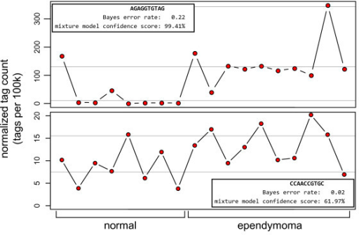 Counts for two tags assessed using a Bayes error rate and the Poisson mixture model where one model shows significance and the other does not. The figure is divided to show separate plots of the expression level of two tags observed in 8 normal brain libraries and 10 ependymoma libraries. The x-axis is the normalized expression (count/library size*100,000) and the y-axis is divided into the two sample types. In the top plot, the Bayes error rate is not significant and the Poisson mixture is significant; in the bottom plot, the situation is reversed. Light gray guide lines denote the expected expression level of the Poisson components.