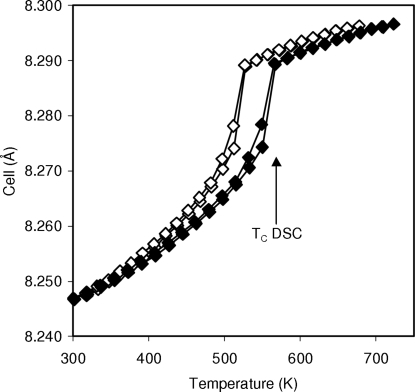 Cell parameter of ZrP2O7 derived from independent refinements (open symbols) and parametric fitting using a polynomial temperature correction (closed symbols). Data are plotted against the furnace set temperature and Rietveld-refined temperature, respectively.