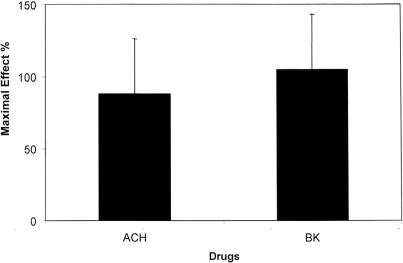 Percentage maximal response from baseline (maximal effect, %) after infusion of acetylcholine (ACH) and bradykinin (BK)