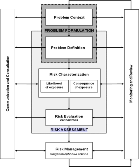 Problem formulation within the paradigm for environmental risk assessment (ERA). The problem context develops the parameters and identifies constraints for the ERA, which may arise from legal statutes and institutional guidelines. Problem definition shapes the ERA into a manageable form for analysis through consideration of the case-specific attributes of the GM crop being assessed, identification of logically relevant concerns, and description of cause-effect relationships