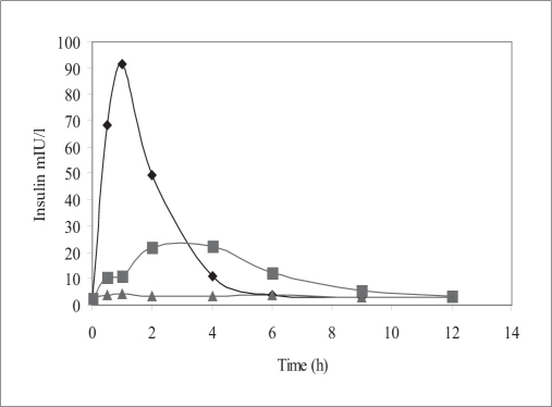 Serum human insulin versus time profileSerum human insulin levels after intragastric administration of 20 IU/kg InsEY-SMEDS dispersion (▪), Placebo formulation of InsEY-SMEDS equivalent to 20 IU/kg of insulin (▲), subcutaneous injection of 2 IU/kg human insulin solution (♦), n=6 per group.