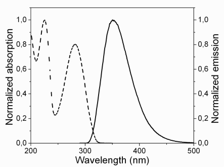 Absorption (dashed line) and emission (solid line) spectrum of the AT monomer in water.