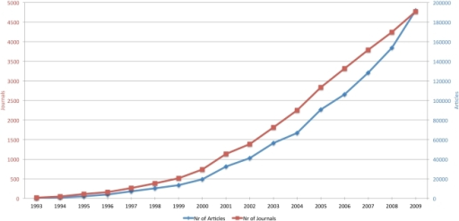 The development of open access publishing 1993–2009.