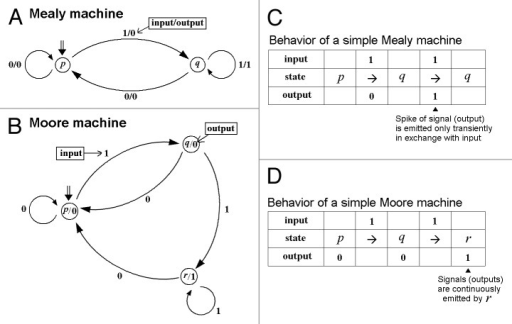 difference between mealy and machine
