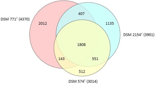 Venn diagram showing a comparison of three different Desulfotomaculum genomes, D. ruminis DSM 2154T, D. acetoxidans DSM 771T and D. nigrificans DSM 564T. The number of overlapping protein genes is given inside the areas of the circles and the total number of derived protein sequences used for each strain is shown in parentheses. The figure was created using the program Venn diagram plotter available from the Pacific Northwest National Laboratory Software Distribution Center [51].