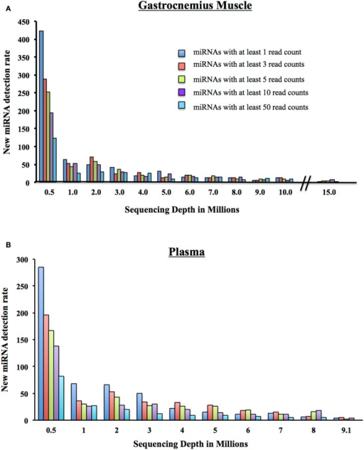 New miRNA detection rate. (A) As a million reads at a time are added to the sequencing depth of the Gastrocnemius Muscle, the number of newly detectable miRNAs is reduced. Displayed are the number of newly detected miRNAs with at least 1, 3, 5, 10, or 50 reads. (B) As a million reads at a time are added to the sequencing depth of the Plasma, the number of newly detectable miRNAs is reduced. Displayed are the number of newly detected miRNAs with at least 1, 3, 5, 10, or 50 reads.