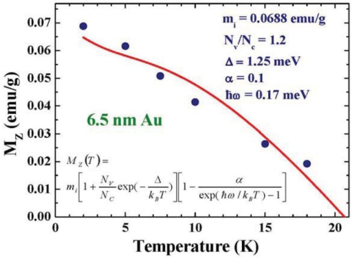 Temperature dependence of the induced saturation magnetization MZ of the 6.5 nm Au-78 assembly. The solid line indicates the results of fits for the expression listed in the plot, giving an average level separation of Δ = 3.13 meV.