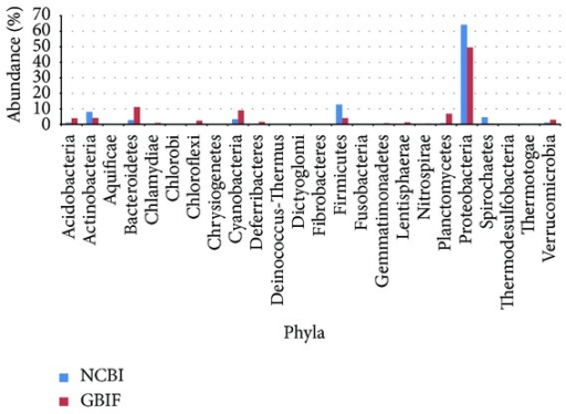 The relative abundance of the 24 common phyla in NCBI Nucleotide Database and GBIF Database.