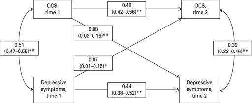 Cross-lag model of the standardized cross-sectional and longitudinal phenotypic associations between obsessive–compulsive disorder symptoms (OCS) and depressive symptoms in the adolescent twin sample. The longitudinal path coefficients were controlled for the effects of depressive symptoms at time 1 and OCS at time 1, and for sibling relatedness. Values in parentheses are 95% confidence intervals. * p < 0.05, ** p < 0.01.