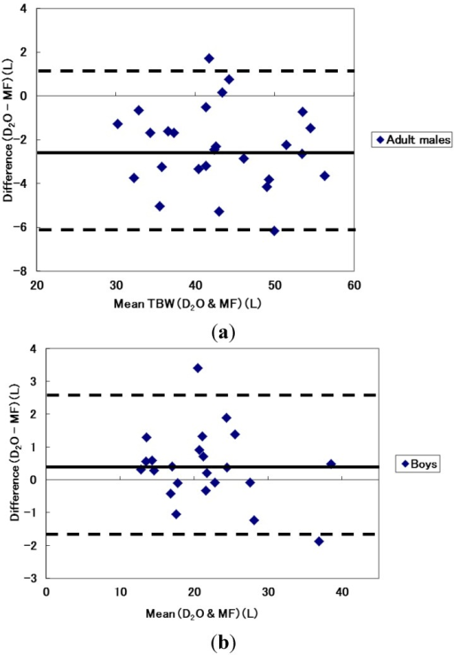 Bland and Altman plots between TBW estimated from the dilution technique and multi-frequency mode for (a) adult males and (b) boys.
