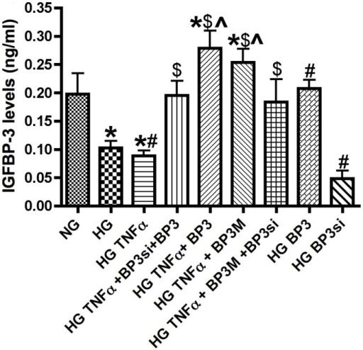 TNFα phosphorylates IGFBP-3 on Serine 111/113.IGFBP-3 ELISA results