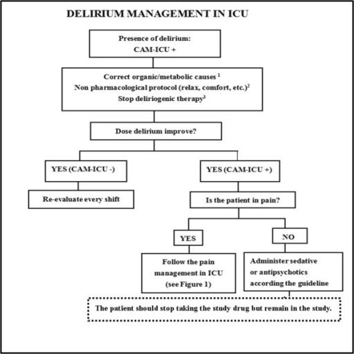 A bedside flowchart for delirium management in ICU pati | Open-i