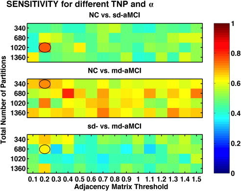 Comparison of sensitivity, for different values of TNP and α, obtained from RHsT method. The combination with the best performance (highest AUC) in each experiment is highlighted with a black oval.