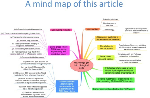 "A ""mind map"" (Buzan, 2002) summarizing the structure and contents of this paper. To follow this, start at the top and read clockwise."