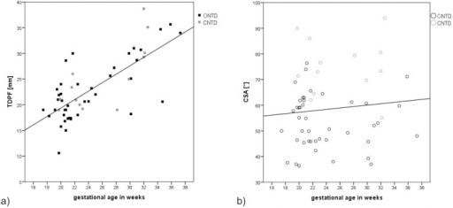 The TDPF and CSA in fetuses with ONTDs and CNTDs plotted against gestational age.a) Correlation of the TDPF with gestational age was significant (r = .943, p<.000) (see correlation line). b) The CSA in fetuses with ONTDs and CNTDs plotted against gestational age. Correlation was low and insignificant (r = .103, p = .452).