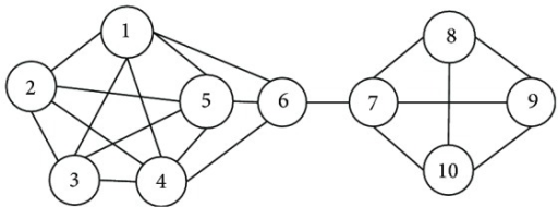 A sample network.