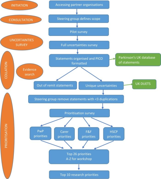 Flow chart of methods (F&F, family and friends; HSCP, health and social care professionals; PwP, people with Parkinson's; PICO, population, intervention, comparator and outcome).