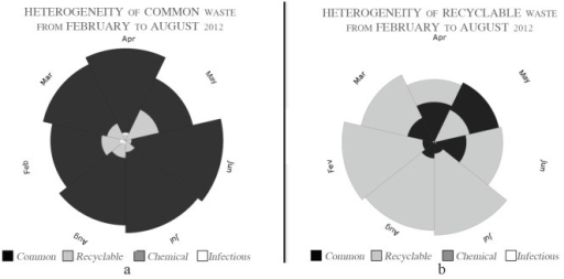 Heterogeneity of common and recyclable waste from February to August2012