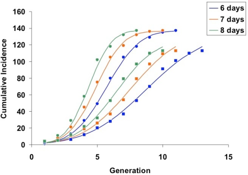 Generations can be converted to calendar dates as follows: the final day of each generation may be estimated as ((outbreak start date – 1) + generation x serial interval). Start date is March 5, 2014 for Riyadh and March 16, 2014 for Jeddah, such that (for example) the final day of generation 2 for Riyadh, using a 6-day serial interval, is (March 4, 2014 + 2 x 6 = March 16, 2014).