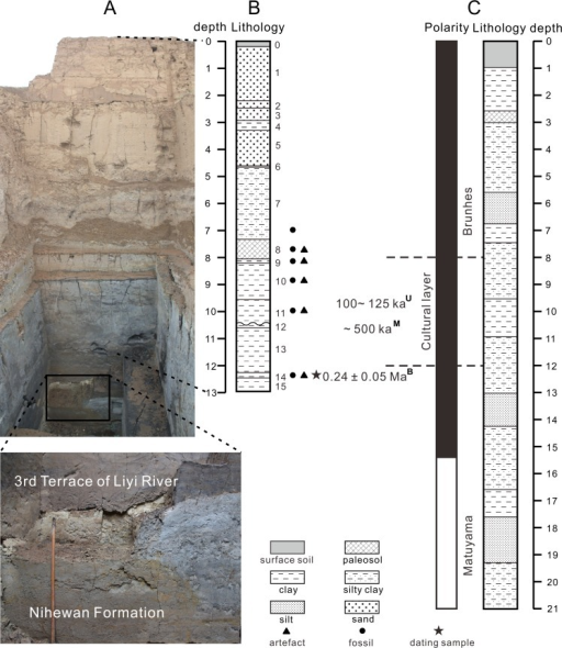 Stratigraphy of the Xujiayao-Houjiayao Paleolithic site.(A) Photograph of the cross-section revealed during the excavation in 2012, the lower left inset shows more clearly an unconformity believed to mark the boundary between the third terrace of Liyi River and the underlying Nihewan Formation. (B) Lithostratigraphic column of the cross-section exposed in 2007–2008 (∼1 m shallower than A) with the position of the dating samples and their 26Al/10Be burial dates. (C) Lithostratigraphic column and polarity of the cross-section from where samples for magnetostratigraphic studies were taken (modified from Løvlie et al. [15]), along with the magnetostratigraphic dates [17, 18]. Also given are the U-series dates on fossil teeth [7]. Superscripts on ages indicate the dating methods (B, Burial dating; U, U-series dating on fossils; M, Magnetostratigraphic dating).