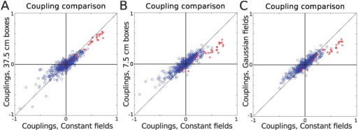 The couplings of the kinetic Ising model.We considered different forms of spatial external input to the neurons, boxes of length 37.5 cm (A), 7.5 cm (B) and fields formed as a weighted sum of Gaussian basis functions (C) for data set 1. For each case, we compared the resulting couplings to that of a model with spatially and temporally constant fields. The effect of input with spatial variation is to slightly weaken the couplings. Pearson correlation coefficient (PCC) was calculated for all the couplings together (All), as well as for just the self-couplings (SC) shown by red stars, and the non-self-couplings (NonSC) shown by blue circles. The corresponding values are A: PCC, All = 0.91, PCC, SC = 0.98, PCC, NonSC = 0.86. B: PCC, All = 0.91, PCC, SC = 0.94, PCC, NonSC = 0.90. C: PCC, All = 0.92, PCC, SC = 0.94, PCC, NonSC = 0.91.