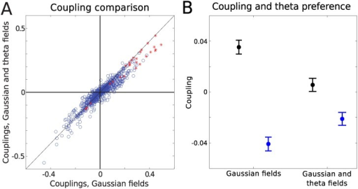 Effect of theta on the couplings.(A) Adding theta to the Gaussian model has little effect on the couplings (data set 1) with PCC, All = 0.95, PCC, SC = 0.97, PCC, NonSC = 0.94. (B) Mean of couplings from the two theta clusters in the Gaussian model with and without theta included. Black: couplings between cells with similar theta phase preference. Blue: couplings between cells with opposite theta phase preference. Error bars show the standard error of the mean. Without theta taken into account, the connections between cells that fire in the opposite theta phase are on average negative, while they are positive for those that tend to fire in the same theta phase. This difference is suppressed when theta is taken into account.