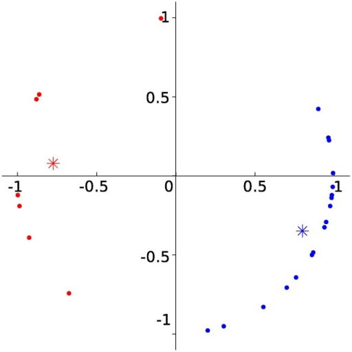 Theta clusters.Preferred phase of theta of the 27 cells in data set 1 plotted onto the unit circle. The cells were clustered into two groups (red and blue) (see Material and Methods). Asterisks mark cluster centers.
