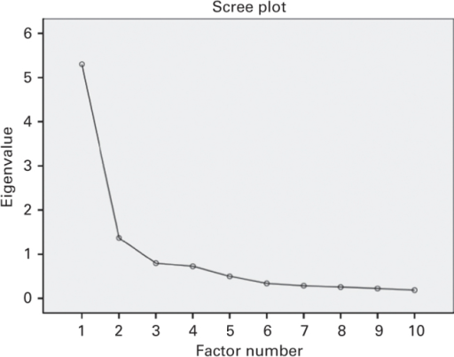 The scree plot from the exploratory factor analysis in study 1.