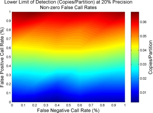 Lower Limit of Detection dependence on False Positive Rate.Lower limit of detection is influenced most heavily by false positives. This dependence is due to limited effect false negatives have in counter balancing false positives due to the limited number of positives at lower concentrations. The plot demonstrates the effects of false reaction call rates on the lower limit of detection for 20,000 partitions at 20% precision. Using a baseline of 0% false positives and 0% false negatives, the lower limit of detection is measured at 0.006 copies/partition. Raising the false positive rate to 1% results in the raising of the lower limit of detection to 0.065 copies/partition, over an order of magnitude elevation.