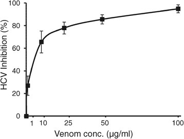 Dose-dependent anti-HCV activity ofS. maurus palmatusvenom. A fixed amount of HCV was mixed with serial dilutions of S. maurus palmatus venom and inoculated to Huh7.5 cells at a multiplicity of infection of 0.5 pfu/cell. After virus adsorption, the cells were cultured with the same concentrations of the venom for 46 hr. The culture supernatants were harvested and titrated for virus infectivity. Percent inhibitions of HCV infectivity by the venom at the concentrations of 0.1 to 100 μg/ml are shown. Data represent means ± SEM of the data obtained from two independent experiments.