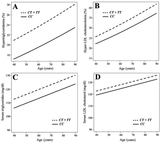 Longitudinal analysis of the association between the prevalence of (A) hypertriglyceridemia or (B) hyper-low-density lipoprotein (LDL) cholesterolemia and age with a generalized estimating equation, or between the serum concentrations of (C) triglycerides or (D) LDL cholesterol and age with a generalized linear mixed-effect model, according to the genotype for rs6929846 of butyrophilin, subfamily 2, member A1 gene (BTN2A1) (CT + TT vs. CC).