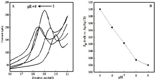 (A) LSVs of 100  M OMZ at the EPG electrode in various pHs of buffer solution (from 1 to 5: 5.0, 6.0, 7.0, 8.0, 9.0). (B) Dependence of Ep with pH solution; scan rate 100 mV s-1.