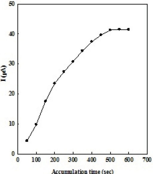 The plot of peak current (μA) versus accumulation time (s) of 1 μM of OMZ at the EPG electrode in 0.1 M phosphate buffer solution (pH 7.0).