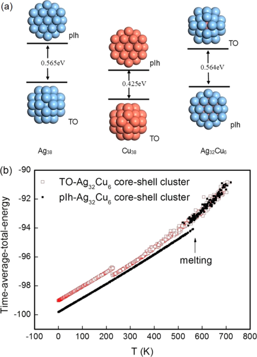 (a) DFT-level energy difference between the truncated octahedron and the polyicosahedral structures for Ag38, Cu38 and Ag32Cu6 clusters. (b) Caloric curves at the atomistic potential level for the truncated octahedron and the polyicosahedralAg32Cu6 core-shell clusters.