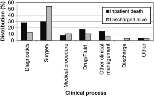 Distribution of clinical process related to preventable adverse event; % are weighted for hospital type.
