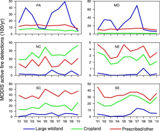 Time series of active fire detections for large wildland (blue), cropland (green), and prescribed/other (red) fire types for the six geographic regions shown in Figure 1. Regional trends and coefficients of variation are summarized in Table 1.